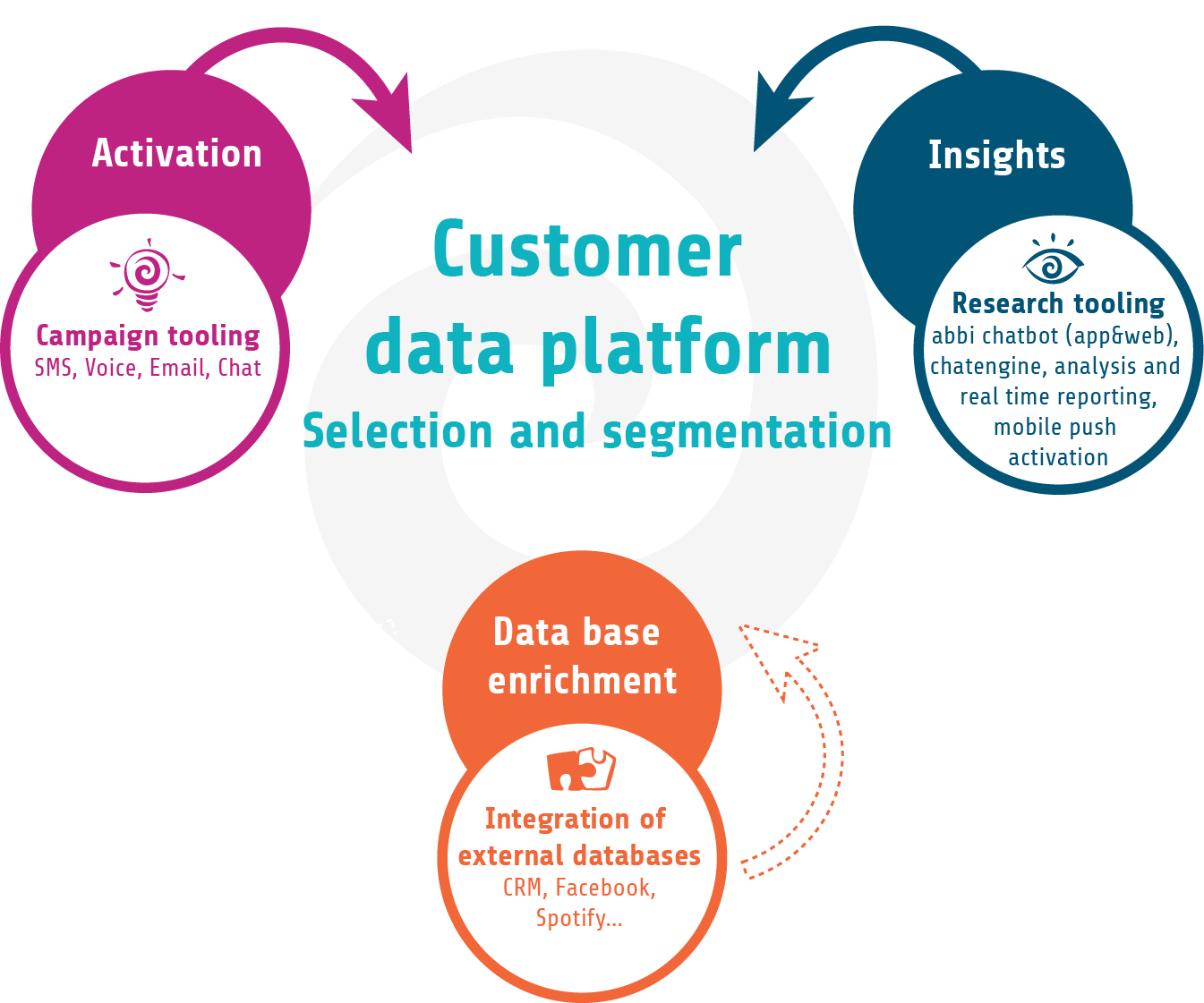abbi Insights and Activation platform